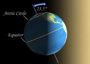 December 21st 2014 marks the shortest day of the year. Each day following will be slightly longer till the Summer Solstice. During this time surrounding areas of the North Pole will
